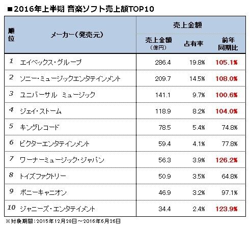 【オリコン上半期】音楽DVDが5期ぶりプラス メーカー別はエイベックスが1位