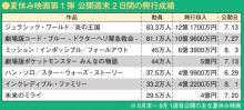 夏休み映画ランキング 『ジュラシック』『コード・ブルー』がけん引