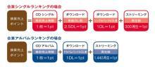 オリコン、12月19日より合算ランキング開始 集計詳細を発表