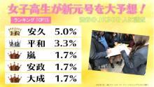 渋谷のJK300人が新元号を大予想 3位に「嵐」 11位に「タピオカ」や「卍」
