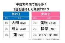 子供の名前で振り返る「平成30年史」…首位獲得最多は「大翔」と「美咲」の8回