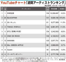 【YouTubeチャート】BLACKPINK、25位から2位へ急上昇 TWICEに次ぐ本格ブレイクへ?