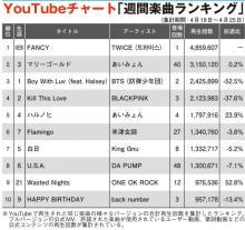 【YouTubeチャート】TWICE、新曲が初登場1位、K-POP勢が上位席巻