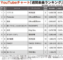 【YouTubeチャート】米津玄師「パプリカ」2週連続1位 milet、手塚翔太ドラマ主題歌上昇