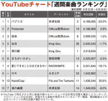 【YouTubeチャート】米津玄師「パプリカ」3週連続1位 King Gnu「飛行艇」5位に初登場
