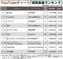 【YouTubeチャート】米津玄師2週連続1位、ヒプノシスマイク新曲TOP10入り
