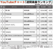 【YouTubeチャート】米津玄師3週連続1位 IZ*ONE、SEVENTEENがTOP10入り