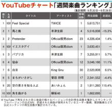 【YouTubeチャート】TWICE「Feel Special」初登場1位 ヒゲダン、欅坂46新曲TOP10入り