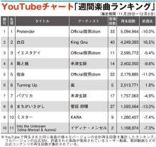 【YouTubeチャート】イディナ・メンゼルTOP10入り back number、Xmas定番曲が今年も上昇