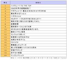 2020年冬アニメ番組の視聴意向ランキングを発表!~エンタメ消費者動向の定期サービス『eb-i Xpress』~ 【アニメニュース】