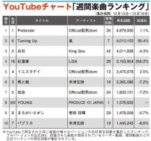 【YouTubeチャート】ヒゲダン「Pretender」10週連続1位 『PRODUCE 101 JAPAN』TOP10入り