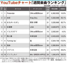 【YouTubeチャート】ヒゲダン12週連続1位 SixTONESとSnow ManはTOP10入り目前