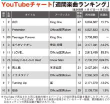 【YouTube】King Gnu「Teenager Forever」3位へ Snow Manデビュー作収録曲は6位