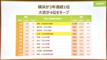 """『住みたい街ランキング』横浜が3年連続1位 """"住民に愛されている街""""は片瀬江ノ島"""