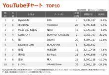 【YouTubeチャート】BTS「Dynamite」が6週ぶりに首位返り咲き