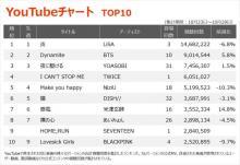 【YouTubeチャート】TWICEの新作エレクトロ・ポップソングが初登場4位