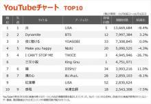 【YouTubeチャート】現役女子高生Adoのデビュー作「うっせぇわ」が13位初登場