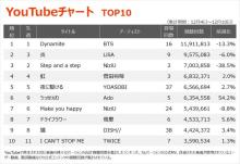 【YouTubeチャート】JO1、『FNS』『THE FIRST TAKE』効果で自身最多4作がTOP100内ランクイン