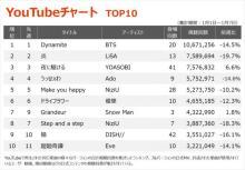 【YouTubeチャート】MISIA「アイノカタチ」NHK紅白の渾身パフォーマンスで急上昇