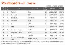 【YouTubeチャート】女子高生ネットシンガー・Ado「うっせぇわ」が首位奪還