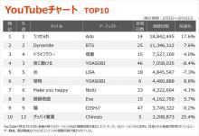 【YouTubeチャート】Eveとヨルシカsuisのバレンタインソング「平行線」が上位に初登場
