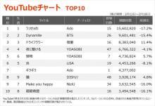 【YouTubeチャート】Ado新作「ギラギラ」が初登場でいきなりのTOP10入り