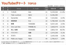 【YouTubeチャート】NiziUの新作「Take a picture」を含む5作がTOP100入り