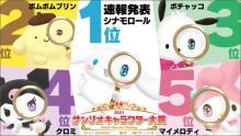 『2021年サンリオキャラクター大賞』速報順位 1位にシナモロール、2位にポムポムプリン クロミ&こぎみゅん健闘