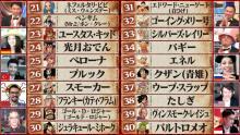 『ワンピース』キャラ世界人気投票の結果21位まで発表 白ひげ31位、バギー34位