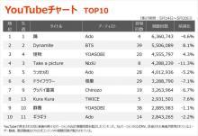 【YouTubeチャート】変態紳士クラブ「YOKAZE」メディア露出効果で初TOP30入り