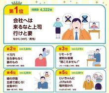 第34回『第一生命サラリーマン川柳』大賞決定 「会社へは 来るなと上司 行けと妻」【ベスト10発表】