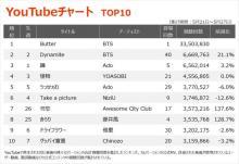 【YouTubeチャート】BTS「Butter」週間視聴回数3000万突破で過去最高を記録