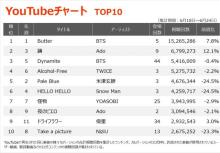 【YouTubeチャート】BTS「Butter」カラオケバージョンが初登場