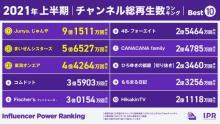 YouTubeチャンネル総再生数『Junya.じゅんや』が上半期1位 YOASOBIは動画再生数で首位に