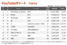 【YouTubeチャート】BTS2週連続でTOP3独占 millennium parade × Belleの話題作TOP5入り