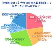 【意識調査】東京五輪、「開催してよかった」44.3% 最も感動した名シーンは水谷・伊藤ペアの金メダル