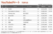 【YouTubeチャート】SKY-HI主催オーディションから生まれたBE:FIRSTが初登場3位