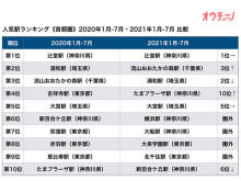 東京・神奈川・千葉・埼玉の人気駅ランキングトップ3は?