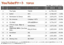 【YouTubeチャート】TWICE初の英語シングル「The Feels」初登場1位