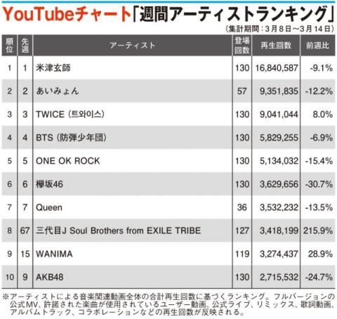 【YouTubeチャート】三代目JSB「Yes we are」好調 前週比215.9%増でTOP10入り