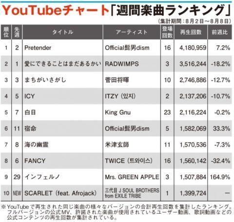 【YouTubeチャート】ヒゲダン1位返り咲き Mrs.GREEN APPLEと三代目JSBがTOP10入り