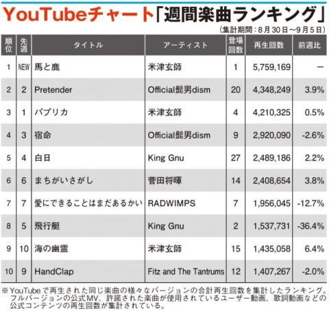 【YouTubeチャート】米津玄師の「馬と鹿」初登場1位 ヒゲダン2位キープ