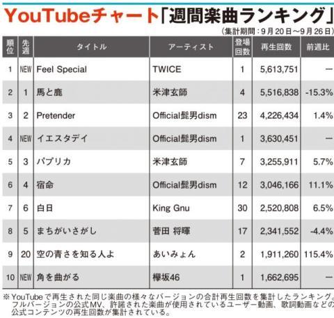 【YouTubeチャート】TWICE「Feel Special」初登場1位 ヒゲダン、欅坂46新曲TOP10入り