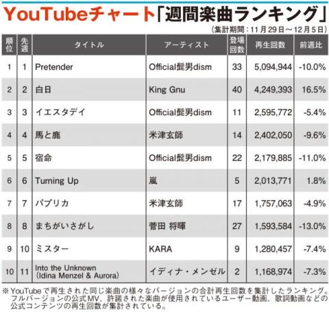【YouTubeチャート】イディナ・メンゼルTOP10入り back number、Xmas定番曲が今年も上昇