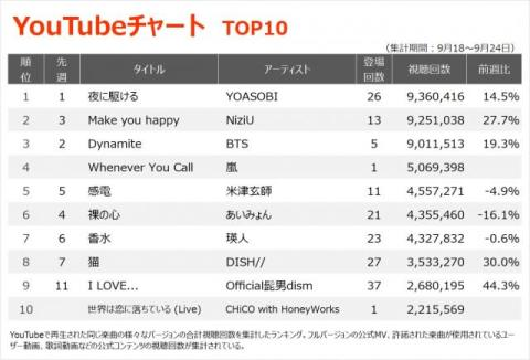 【YouTubeチャート】CHiCO with HoneyWorks、一発撮りパフォーマンスがTOP10入り
