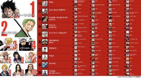 『ONE PIECE』世界キャラ人気投票、中間順位発表 1位ルフィ、2位ゾロ、3位サンジ…100位まで公開