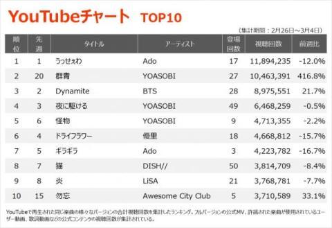 【YouTubeチャート】 YOASOBI、ずっと真夜中でいいのに。「THE FIRST TAKE」出演で歌唱曲が上昇
