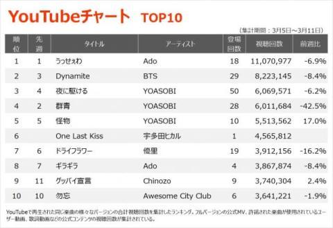 【YouTubeチャート】レミオロメン「3月9日」卒業式の定番曲がTOP30入り