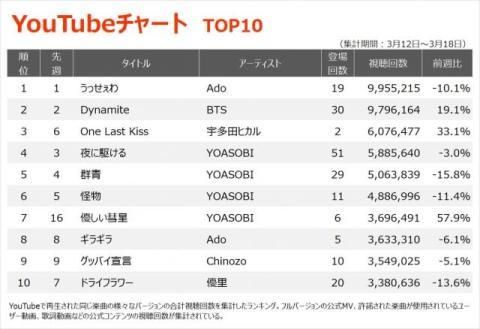 【YouTubeチャート】HYの珠玉のバラードソング「366日」ジャンプアップ