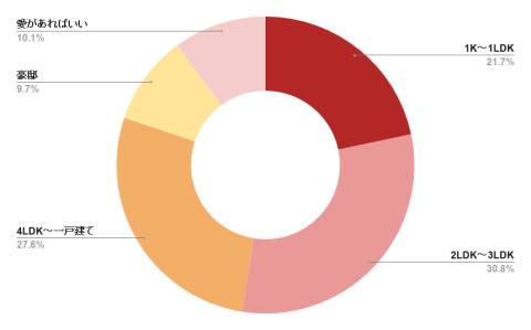 size of the house questionnaire results